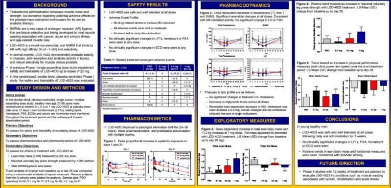 ligandrol results